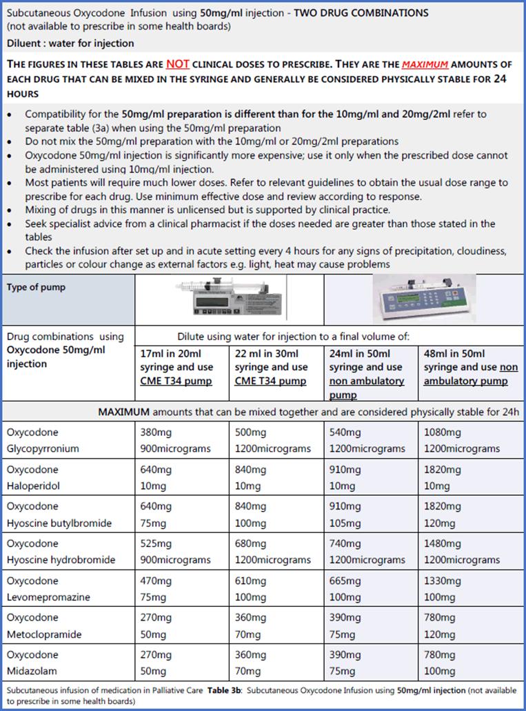 Scottish palliative care guidelines syringe pumps table 3b oxycodone using 50mgml 2 drugs in combination nvjuhfo Choice Image