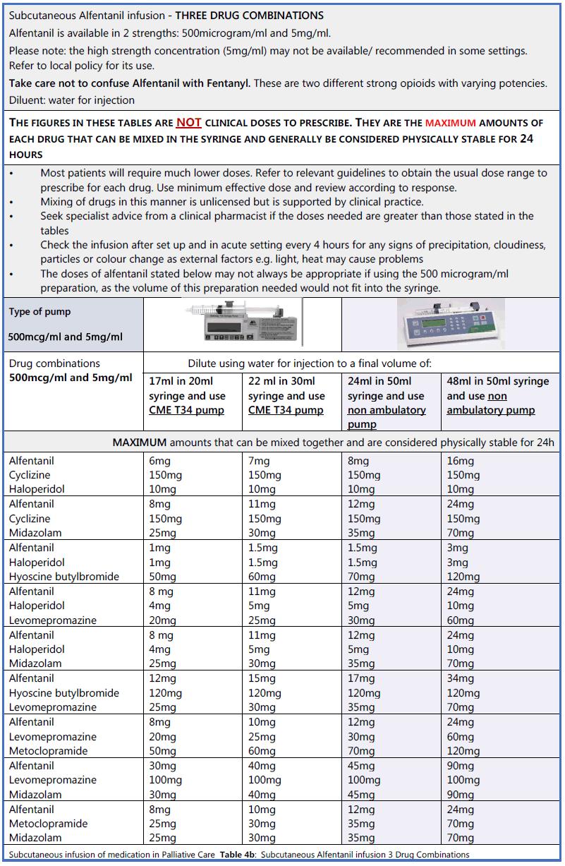 Scottish palliative care guidelines syringe pumps table 4b alfentanil 3 drugs in combination nvjuhfo Choice Image