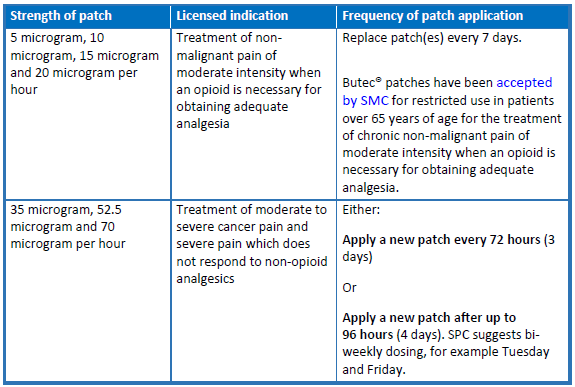 Scottish Palliative Care Guidelines - Buprenorphine Patches